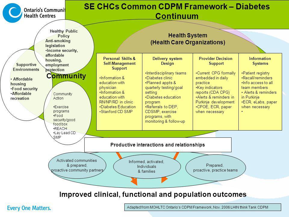 SE CHCs Common CDPM Framework – Diabetes Continuum