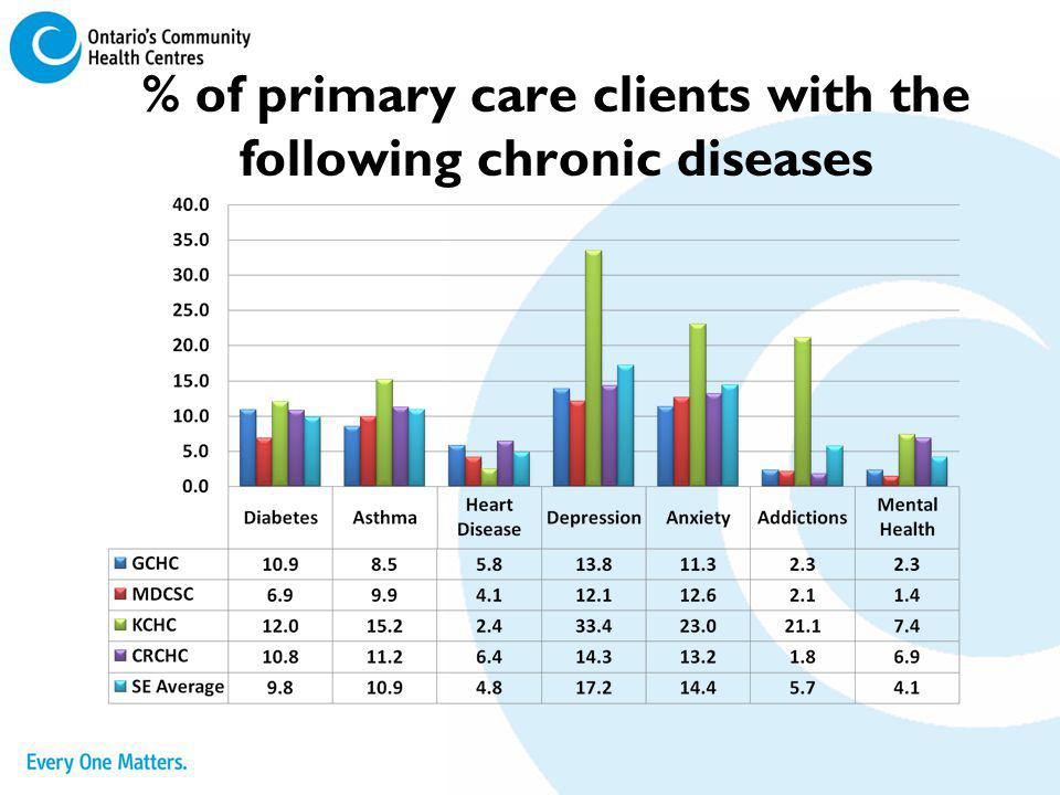 % of primary care clients with the following chronic diseases