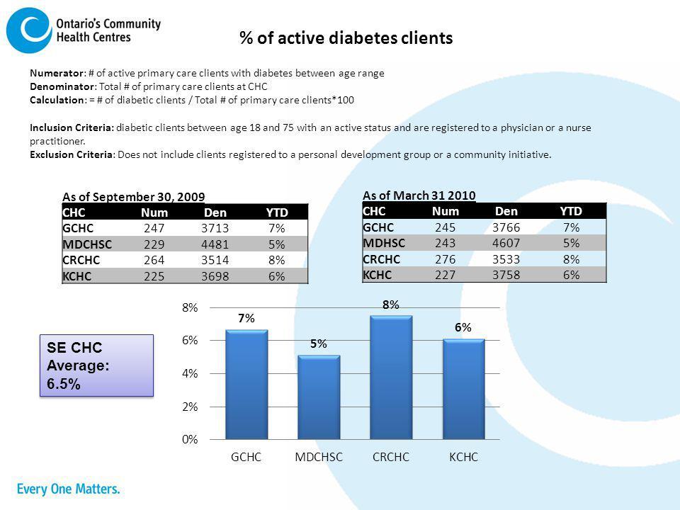 % of active diabetes clients