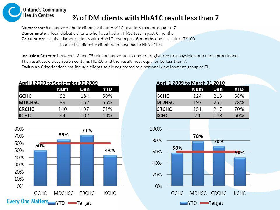 % of DM clients with HbA1C result less than 7
