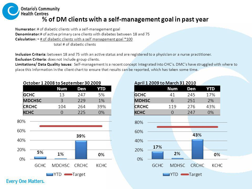 % of DM clients with a self-management goal in past year