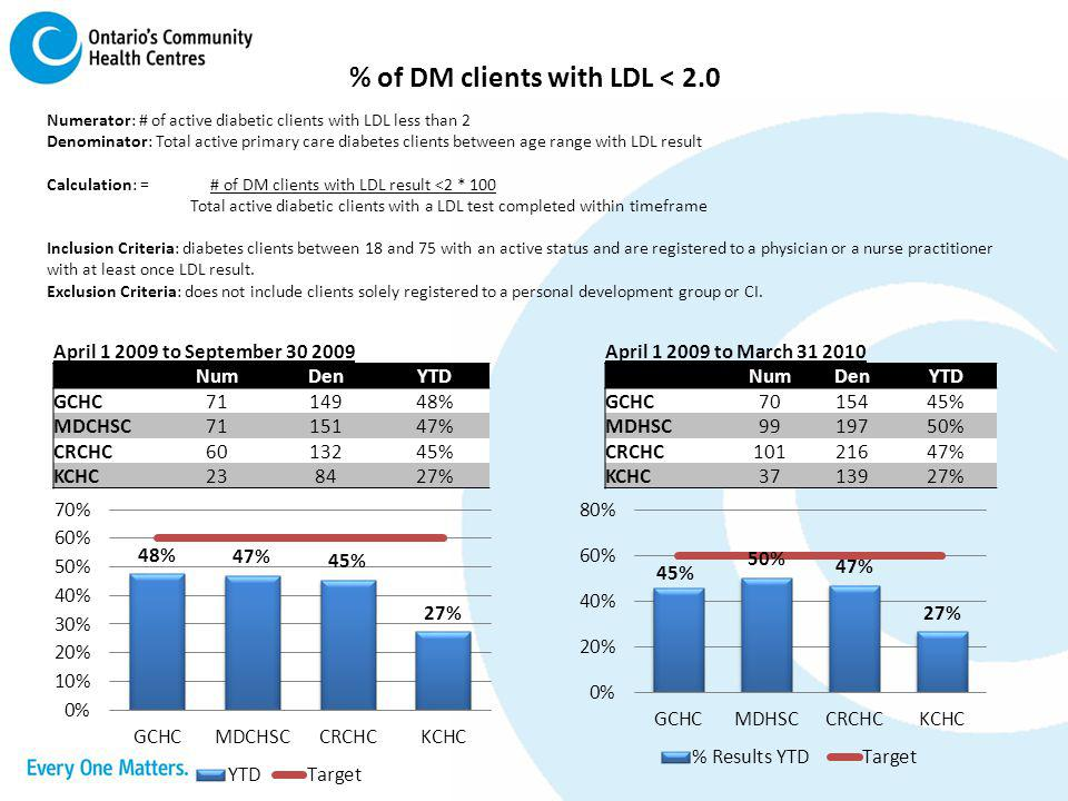 % of DM clients with LDL < 2.0