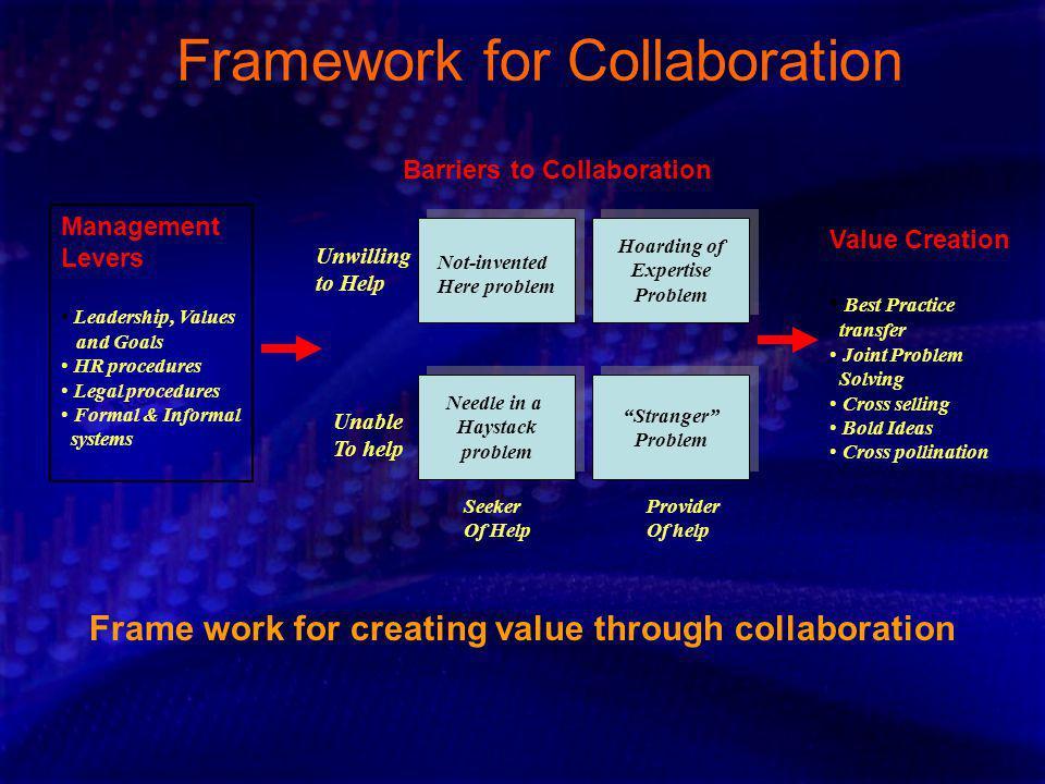 Framework for Collaboration