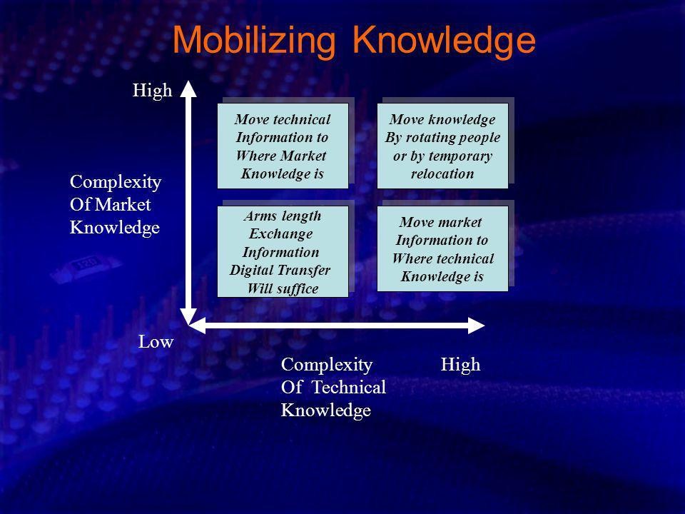 Mobilizing Knowledge High Complexity Of Market Knowledge Low