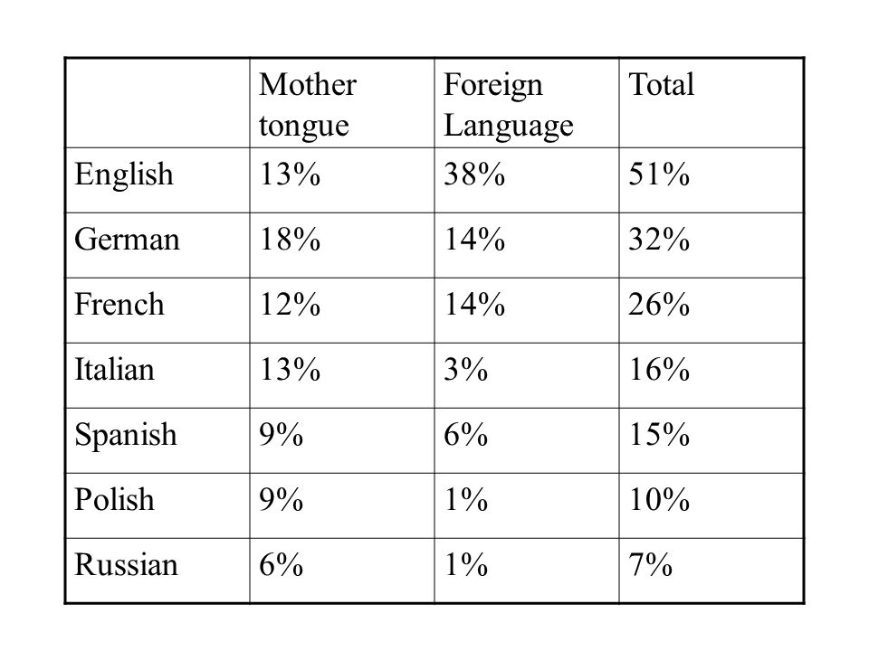 Mother tongue Foreign Language. Total. English. 13% 38% 51% German. 18% 14% 32% French. 12%