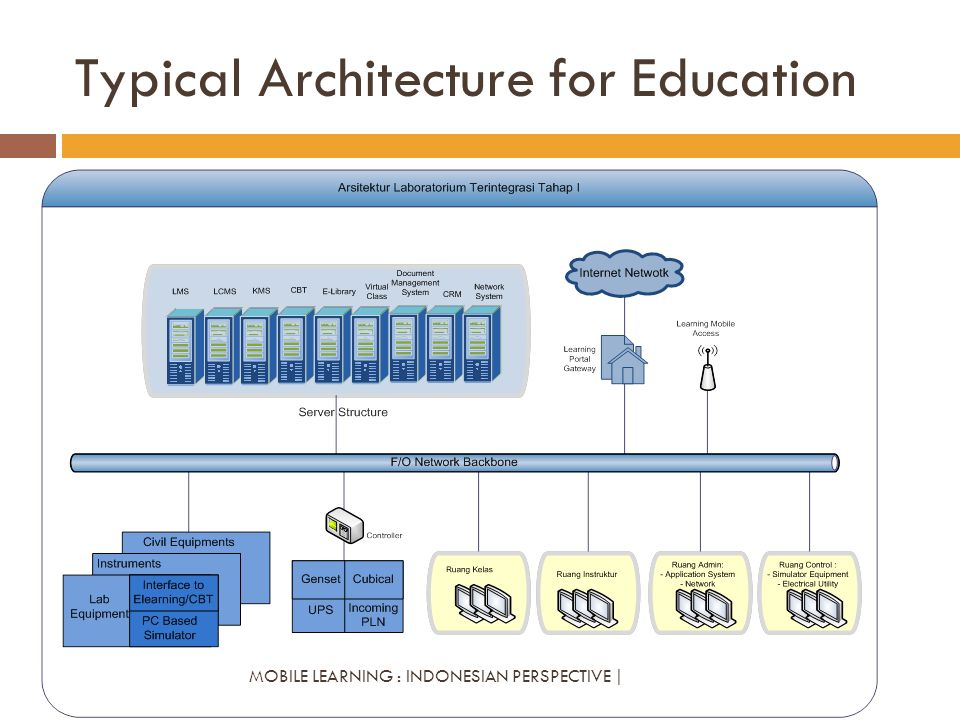 Typical Architecture for Education