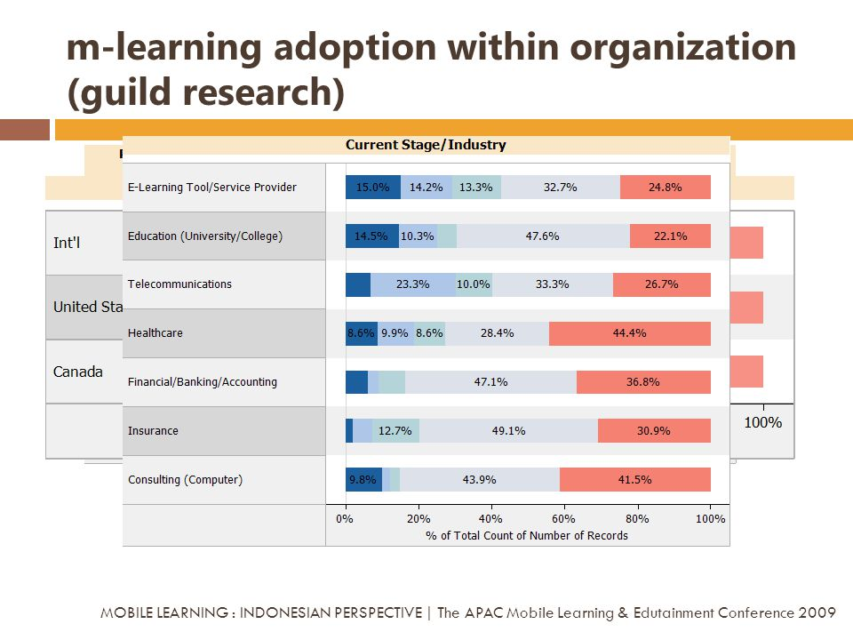 m-learning adoption within organization (guild research)