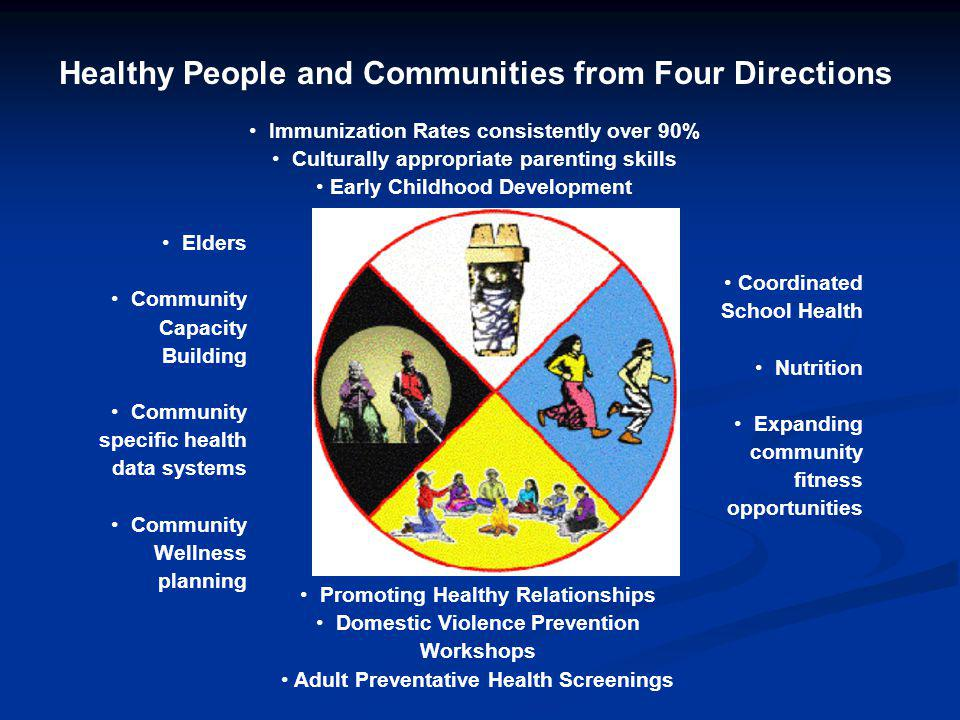 Healthy People and Communities from Four Directions