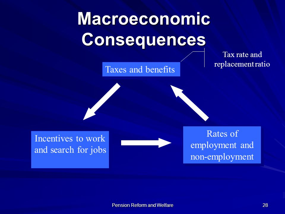 Macroeconomic Consequences