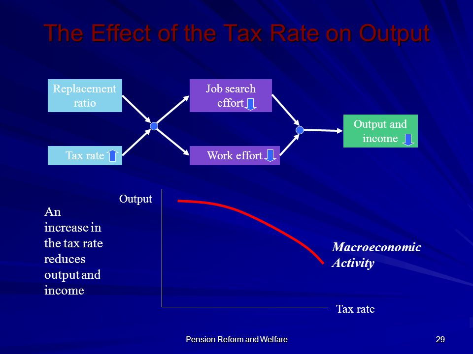 The Effect of the Tax Rate on Output