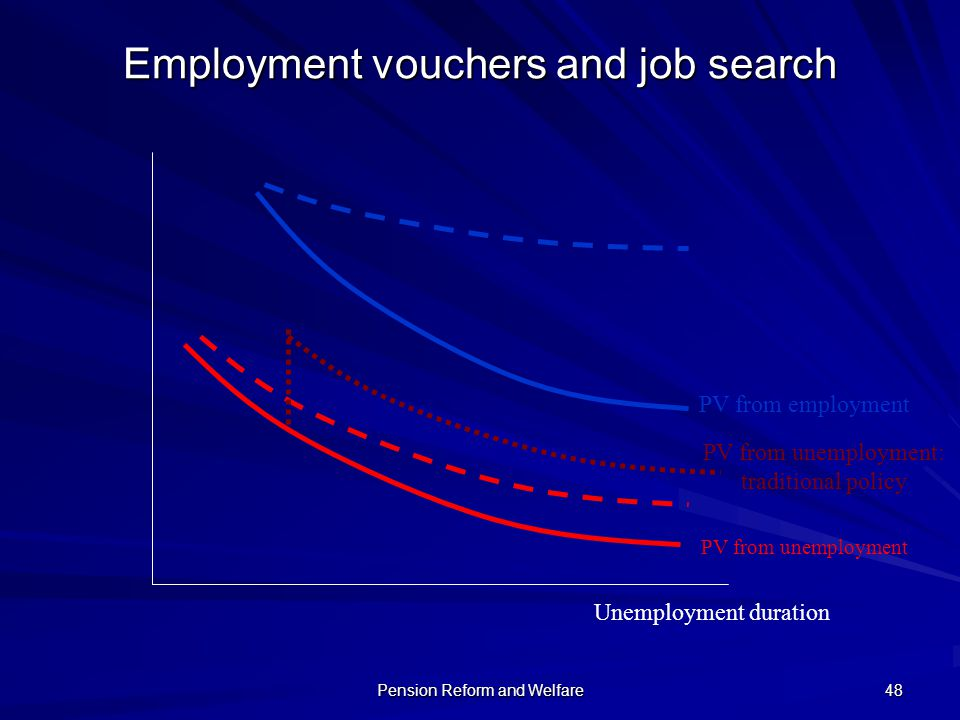 Employment vouchers and job search