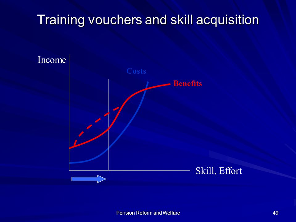 Training vouchers and skill acquisition