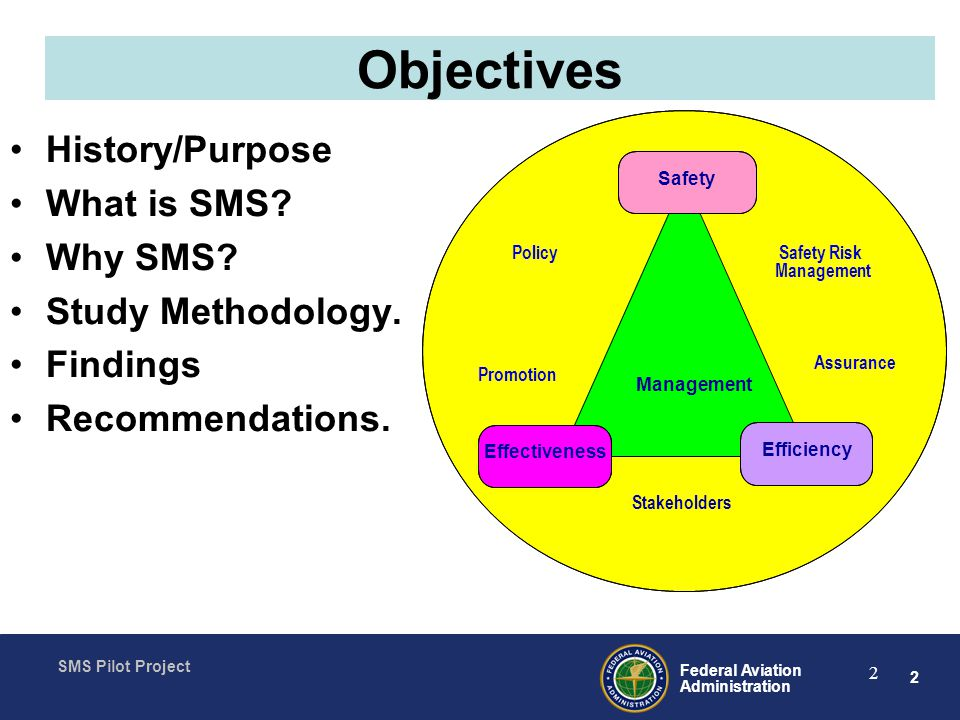 Objectives History/Purpose What is SMS Why SMS Study Methodology.