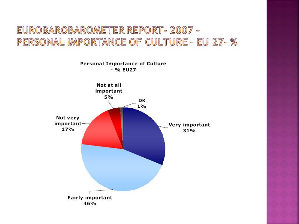 Eurobarobarometer report- 2007 – Personal importance of culture – EU 27- %