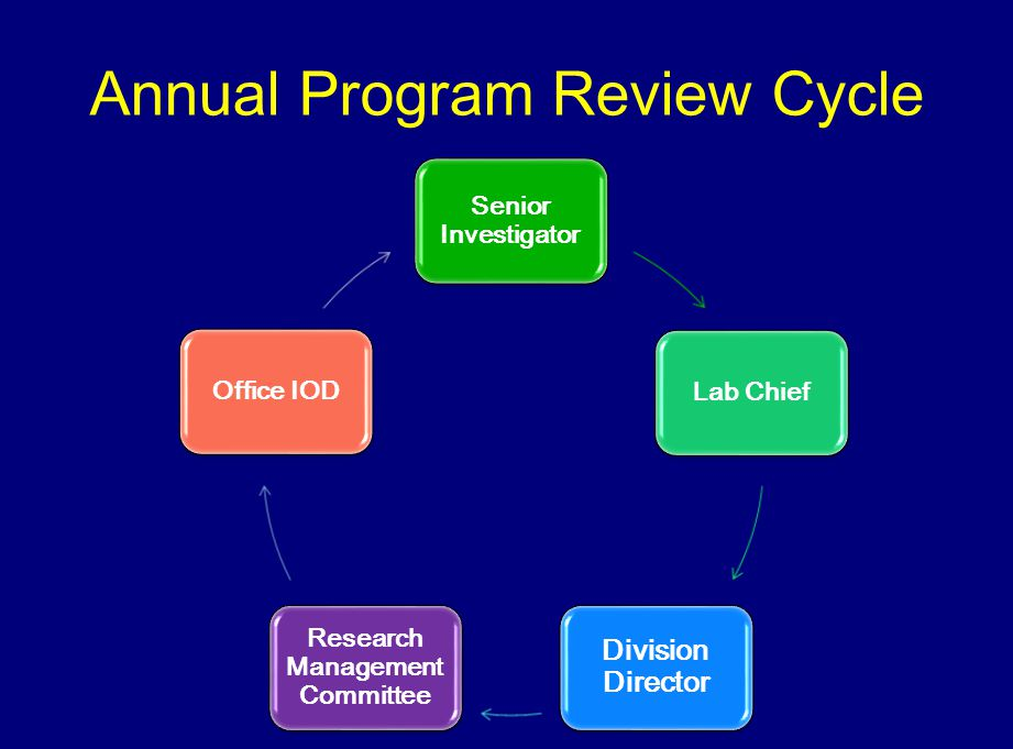 Annual Program Review Cycle