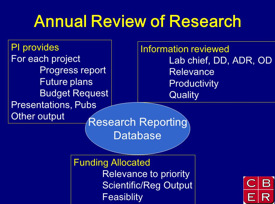 Annual Review of Research