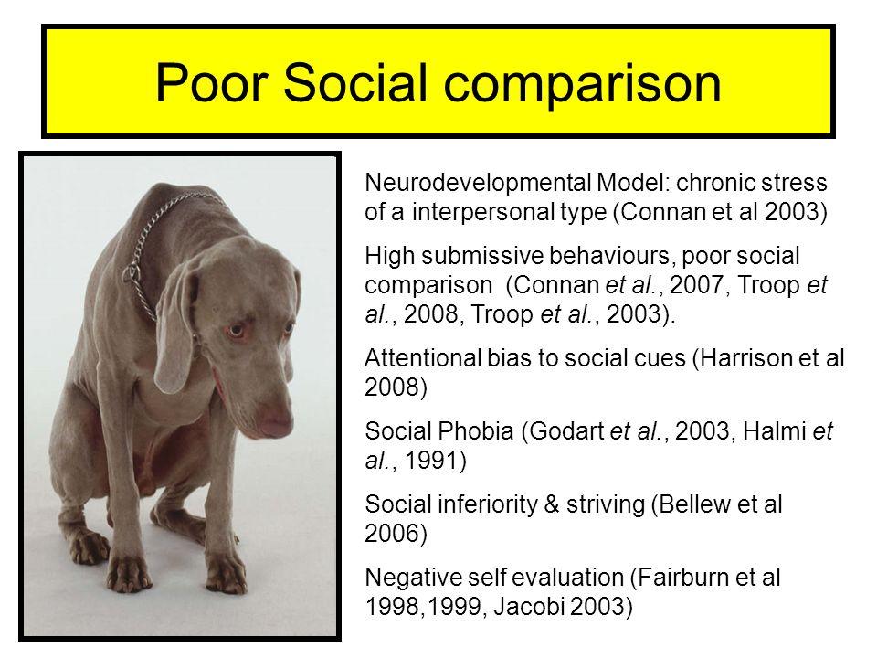 Poor Social comparison