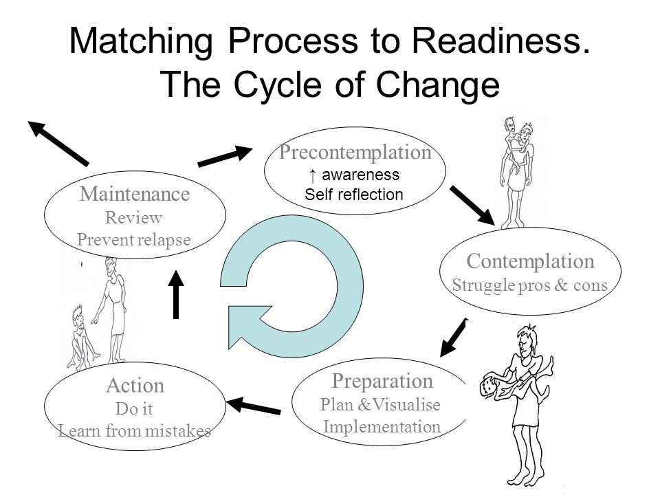 Matching Process to Readiness. The Cycle of Change