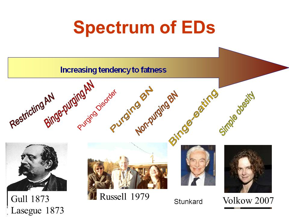 Spectrum of EDs Russell 1979 Gull 1873 Volkow 2007 Lasegue 1873
