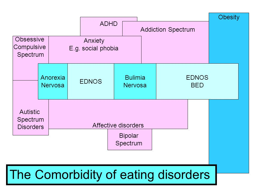 The Comorbidity of eating disorders