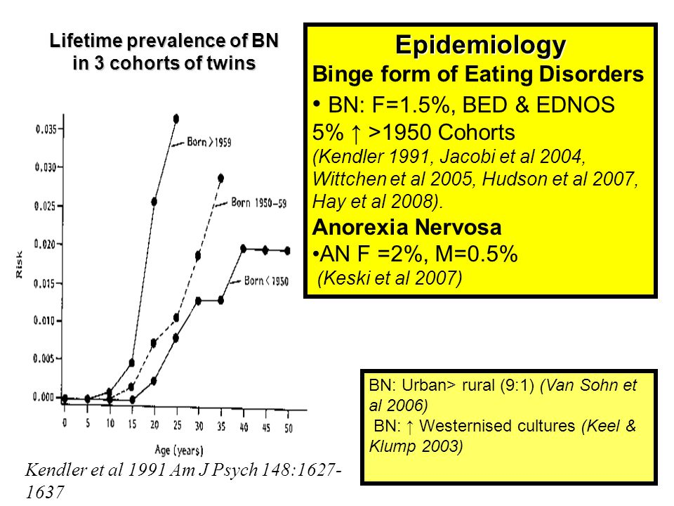 Lifetime prevalence of BN in 3 cohorts of twins