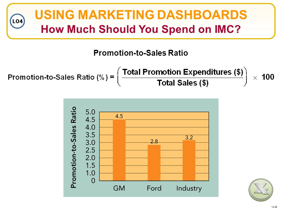 USING MARKETING DASHBOARDS How Much Should You Spend on IMC