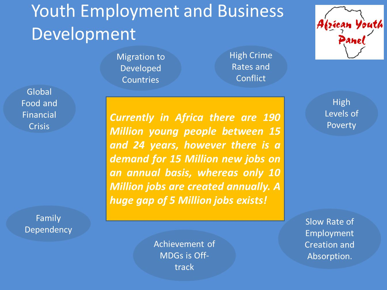 Youth Employment and Business Development