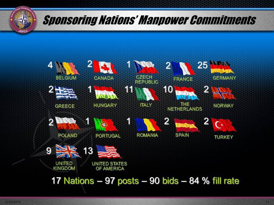 Sponsoring Nations' Manpower Commitments