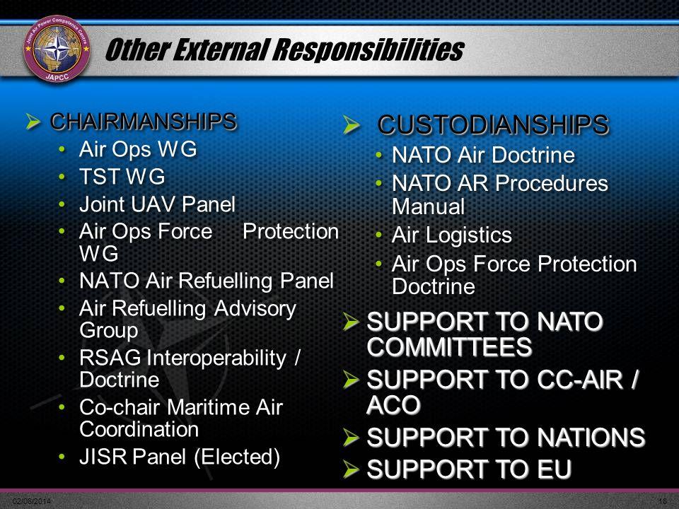 Other External Responsibilities
