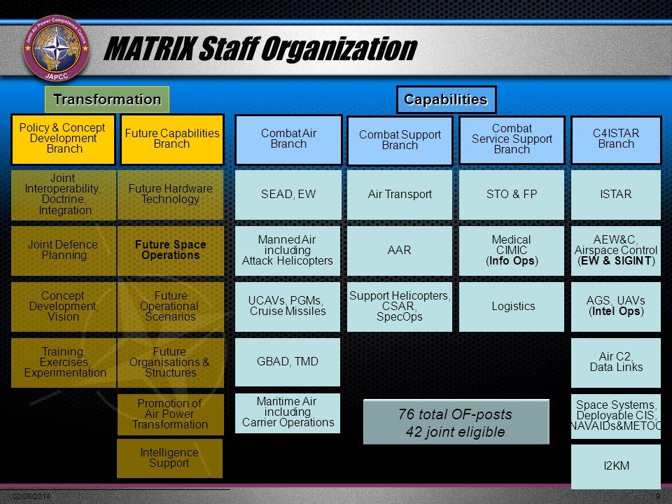 MATRIX Staff Organization