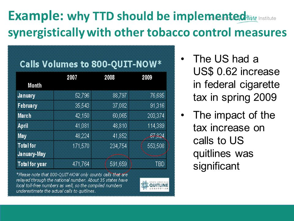 Example: why TTD should be implemented synergistically with other tobacco control measures