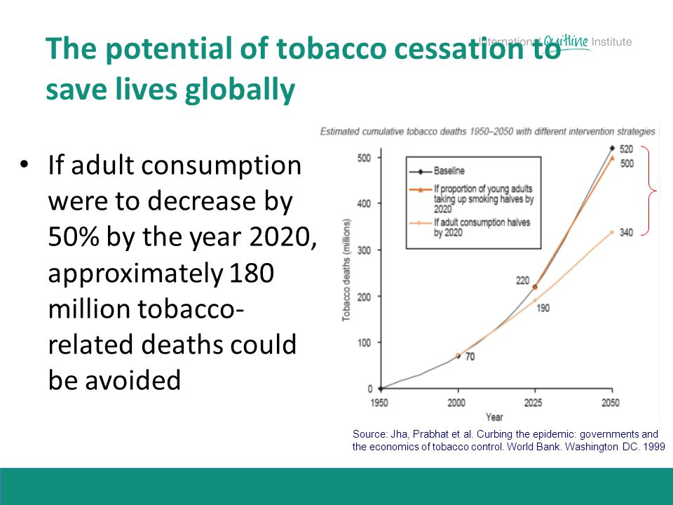 The potential of tobacco cessation to save lives globally