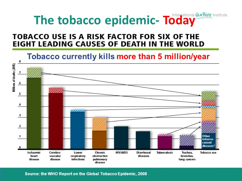The tobacco epidemic- Today