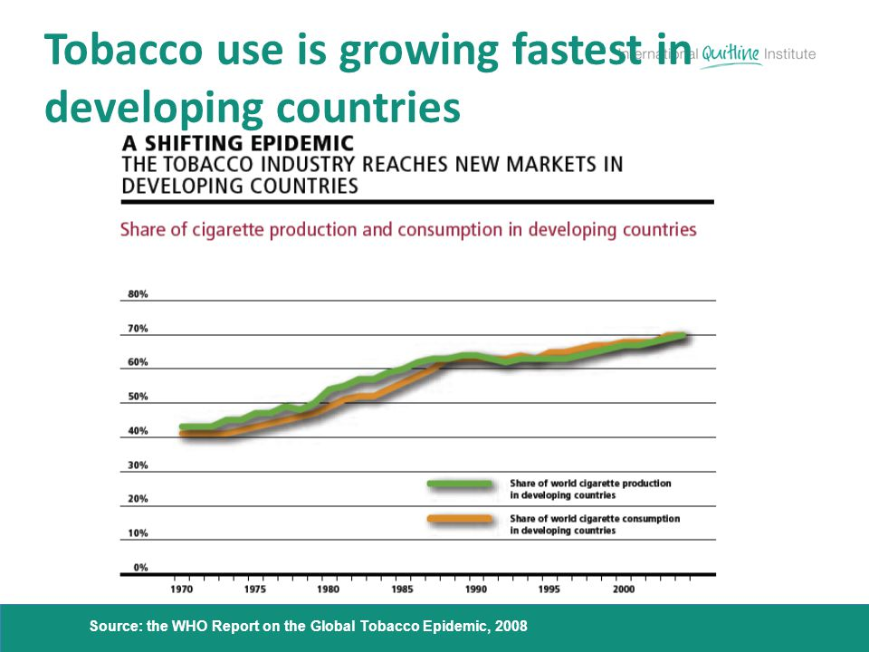 Tobacco use is growing fastest in developing countries