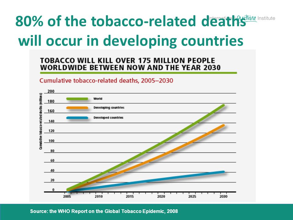 80% of the tobacco-related deaths will occur in developing countries
