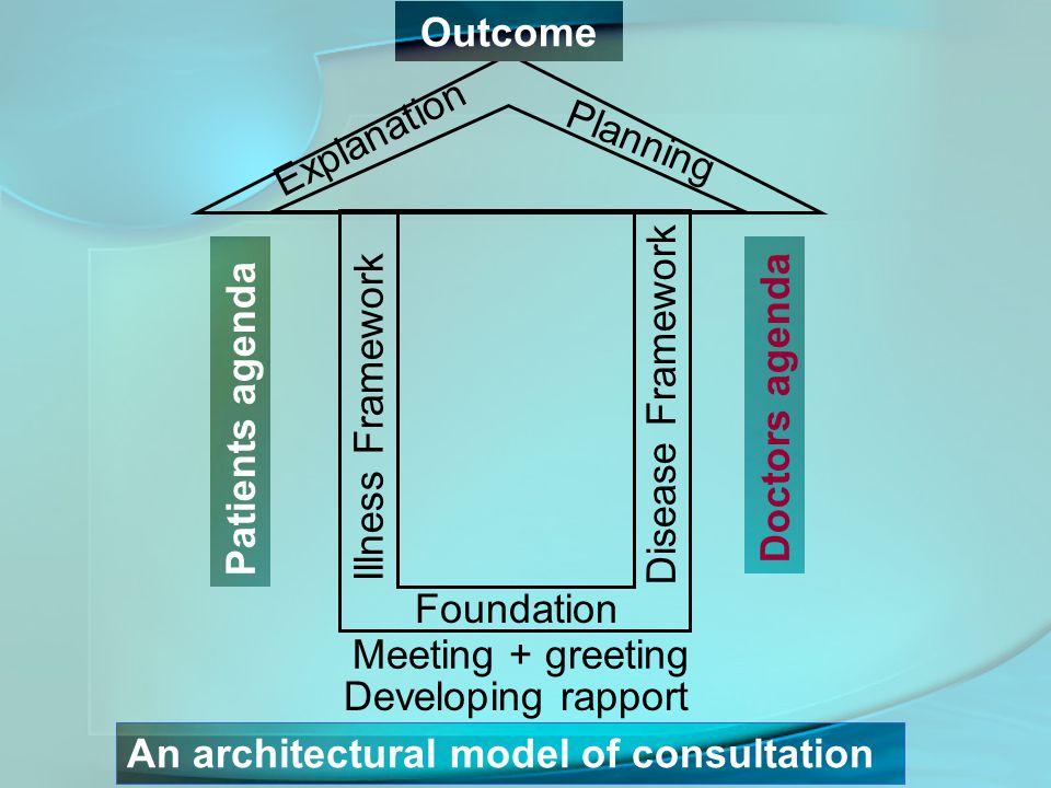 Outcome Explanation. Planning. Illness Framework. Disease Framework. Doctors agenda. Patients agenda.