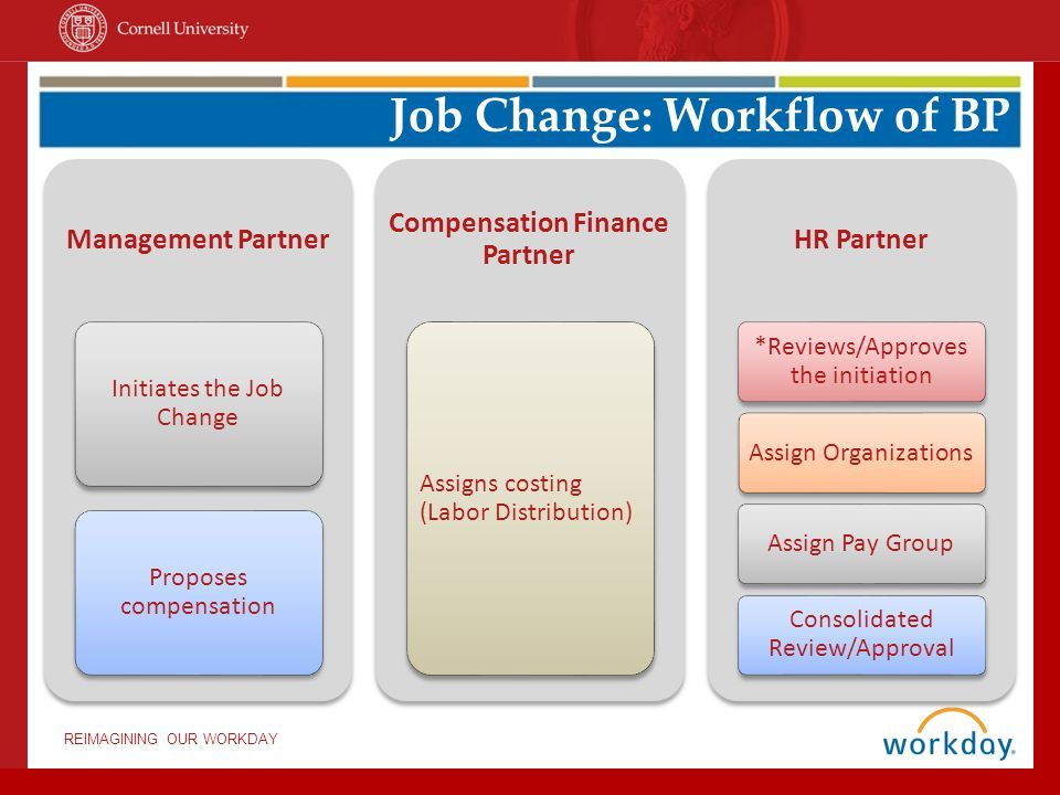 Job Change: Workflow of BP