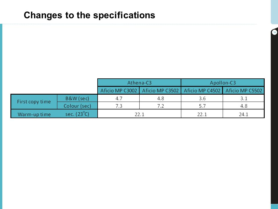 Changes to the specifications