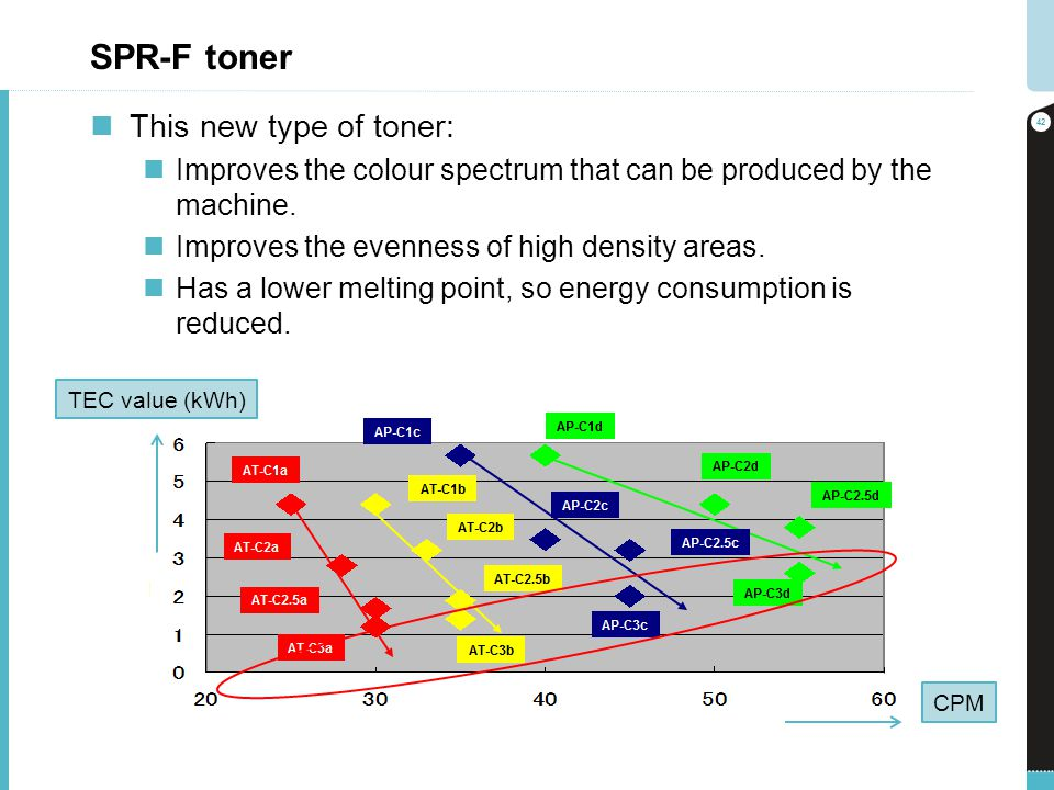 SPR-F toner This new type of toner: