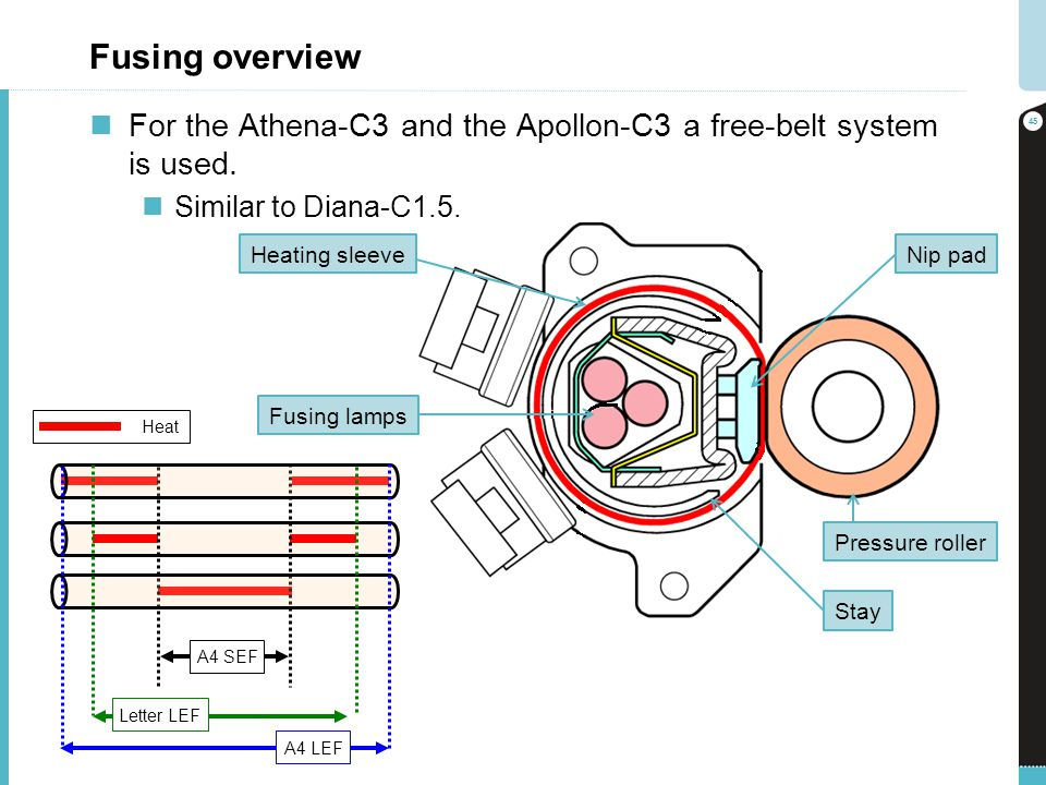 Fusing overview For the Athena-C3 and the Apollon-C3 a free-belt system is used. Similar to Diana-C1.5.