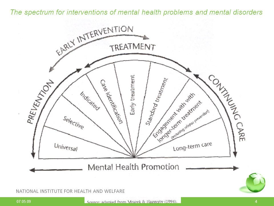 The spectrum for interventions of mental health problems and mental disorders
