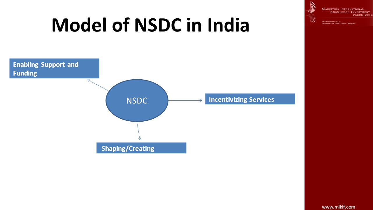 Model of NSDC in India NSDC Enabling Support and Funding