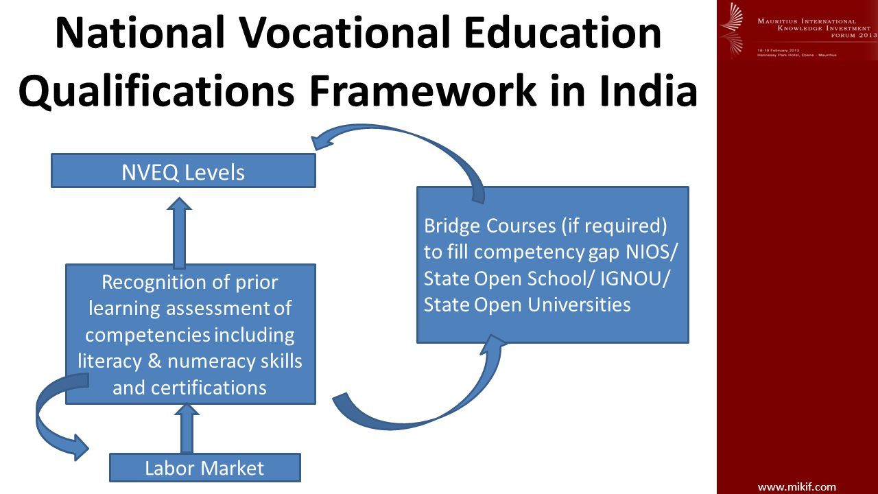 National Vocational Education Qualifications Framework in India