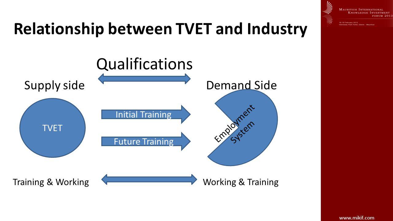 Relationship between TVET and Industry