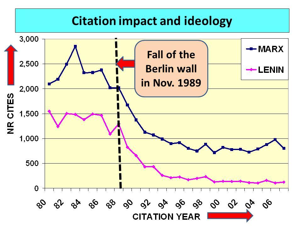 Citation impact and ideology