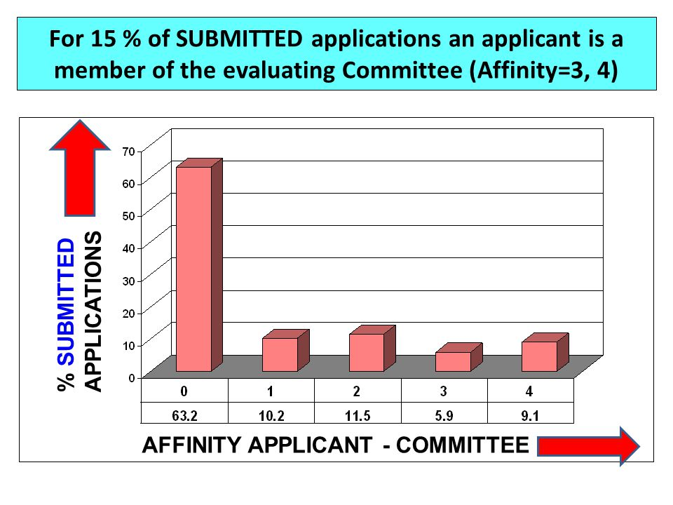 For 15 % of SUBMITTED applications an applicant is a member of the evaluating Committee (Affinity=3, 4)