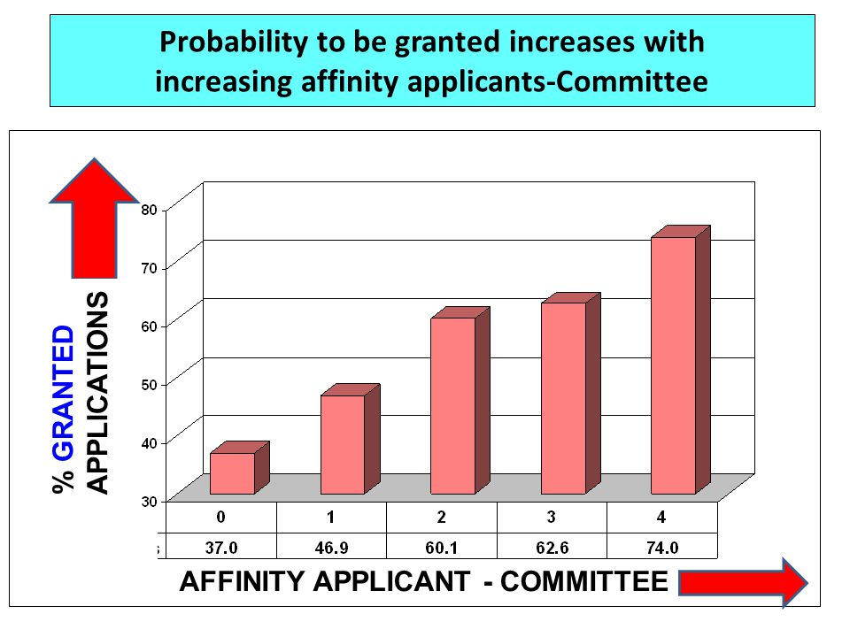 Probability to be granted increases with increasing affinity applicants-Committee