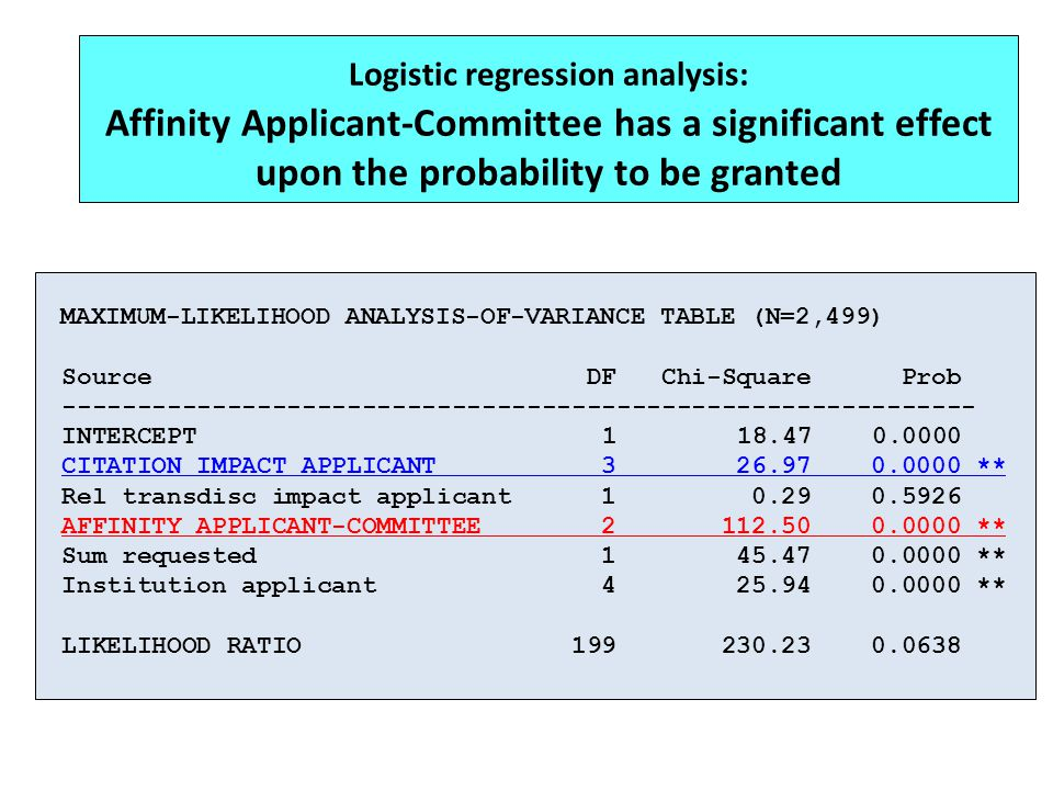 Logistic regression analysis: Affinity Applicant-Committee has a significant effect upon the probability to be granted