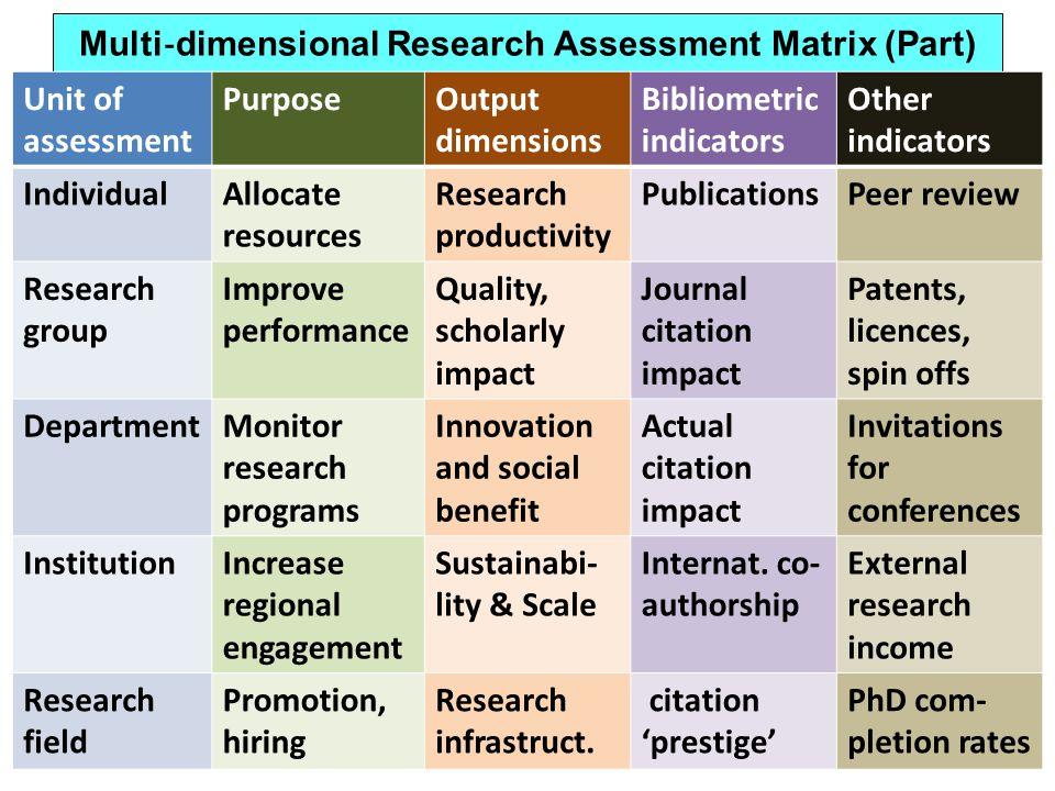 Multi‐dimensional Research Assessment Matrix (Part)