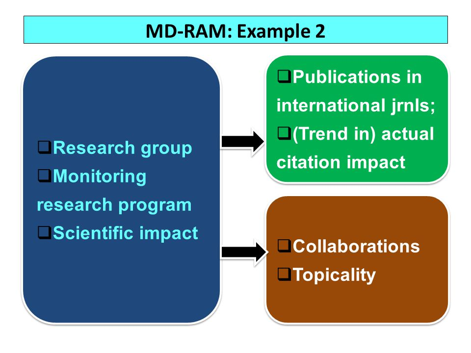 MD-RAM: Example 2 Publications in international jrnls;